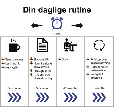 Bordskilt - Din daglige rutine Tina Lindegaard 9788799800124